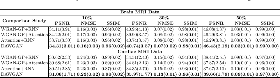 Figure 4 for Deep Attentive Wasserstein Generative Adversarial Networks for MRI Reconstruction with Recurrent Context-Awareness