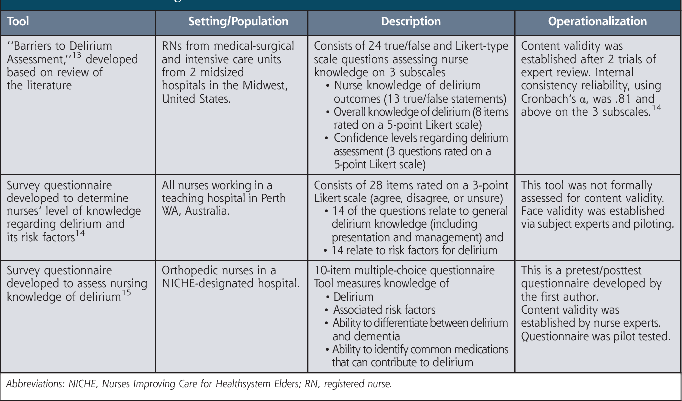 Strategies to improve nurse knowledge of delirium: a call to