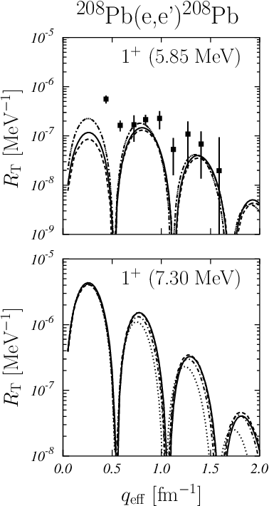 Figure 8 from Low-lying magnetic excitations of doubly-closed-shell