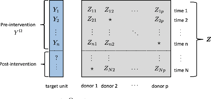 Figure 2 for Model Agnostic High-Dimensional Error-in-Variable Regression