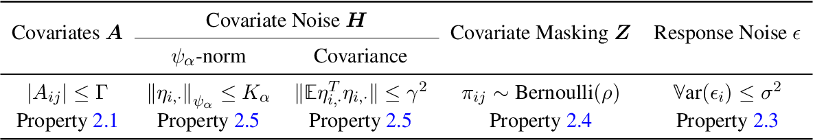 Figure 1 for Model Agnostic High-Dimensional Error-in-Variable Regression