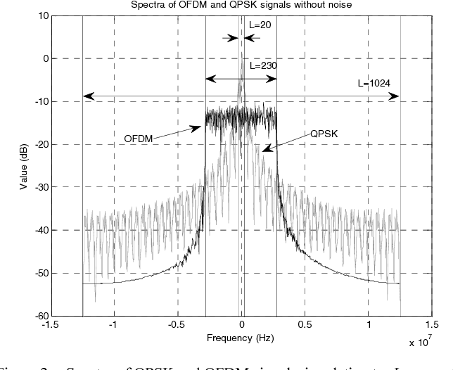 Performance Evaluation of Spectrum Sensing Using Welch Periodogram