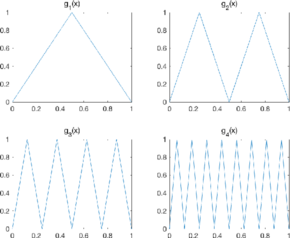 Figure 1 for ReLU Deep Neural Networks from the Hierarchical Basis Perspective