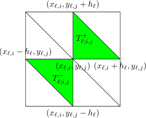 Figure 2 for ReLU Deep Neural Networks from the Hierarchical Basis Perspective