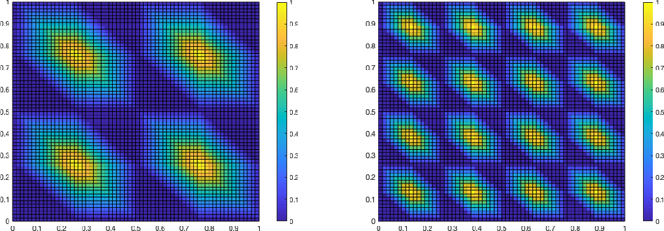 Figure 3 for ReLU Deep Neural Networks from the Hierarchical Basis Perspective