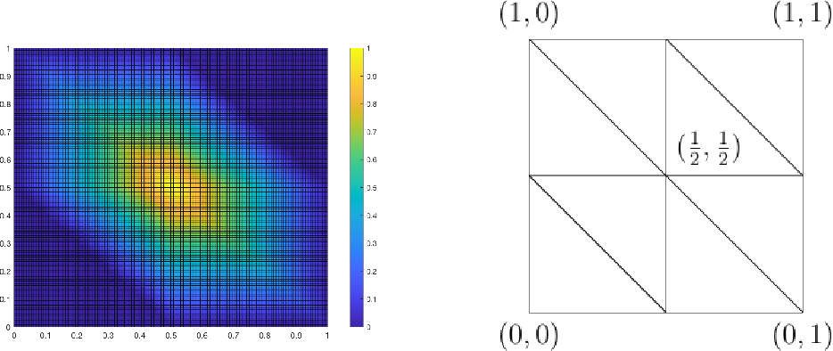 Figure 4 for ReLU Deep Neural Networks from the Hierarchical Basis Perspective