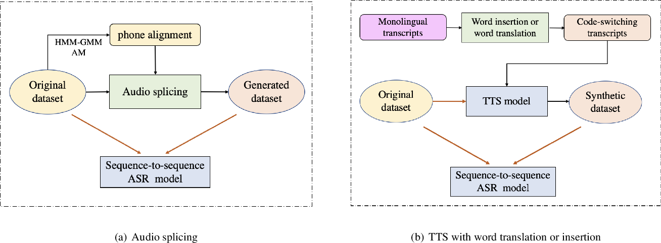 Figure 1 for Data Augmentation for End-to-end Code-switching Speech Recognition