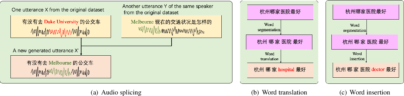 Figure 3 for Data Augmentation for End-to-end Code-switching Speech Recognition