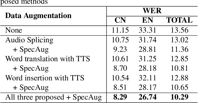 Figure 4 for Data Augmentation for End-to-end Code-switching Speech Recognition