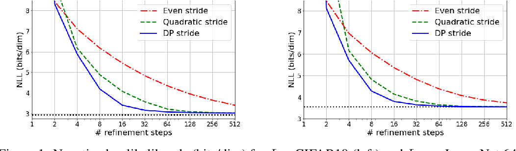 Figure 2 for Learning to Efficiently Sample from Diffusion Probabilistic Models