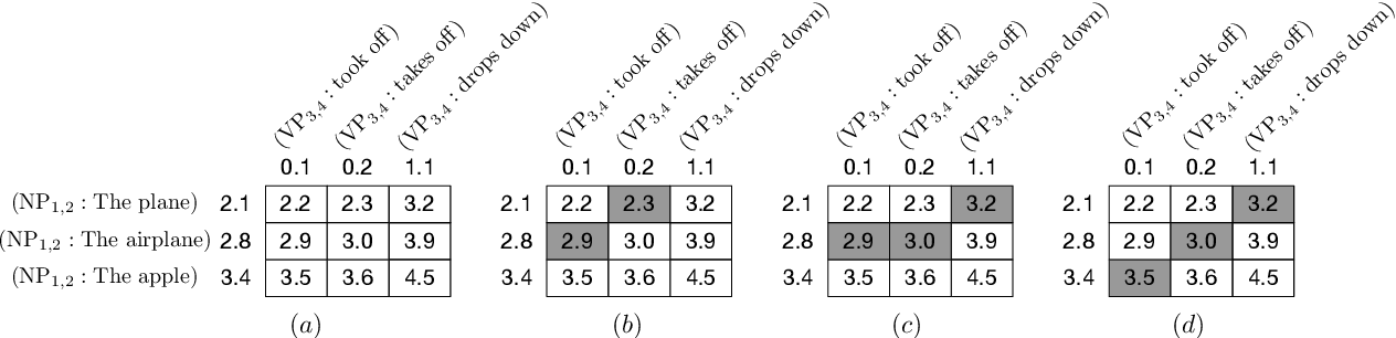 Figure 1 for Speeding Up Neural Machine Translation Decoding by Cube Pruning