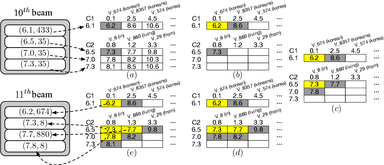 Figure 3 for Speeding Up Neural Machine Translation Decoding by Cube Pruning
