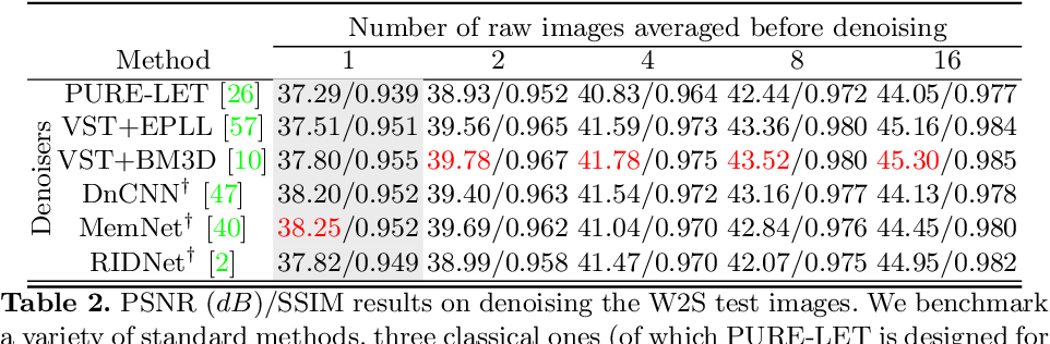 Figure 4 for W2S: A Joint Denoising and Super-Resolution Dataset