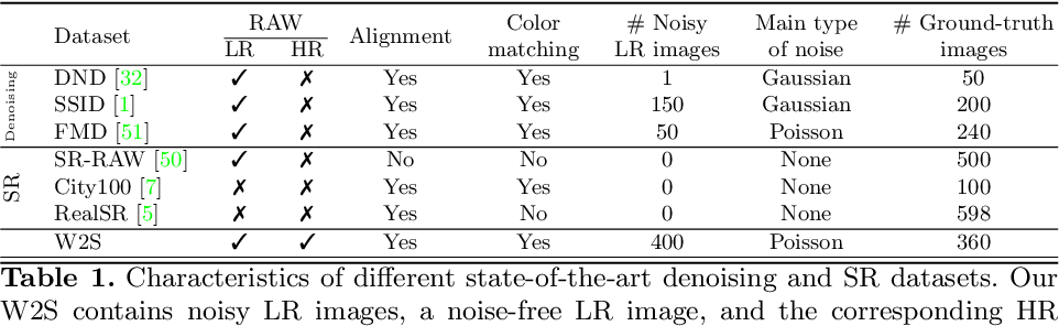 Figure 2 for W2S: A Joint Denoising and Super-Resolution Dataset