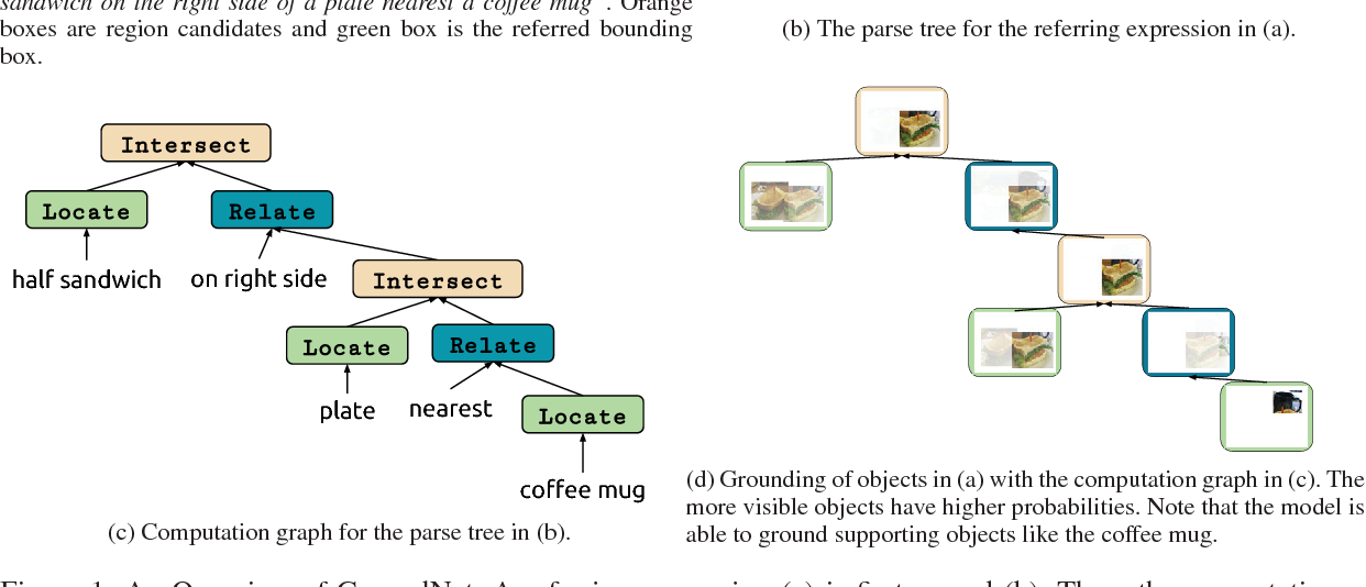 Figure 1 for Using Syntax to Ground Referring Expressions in Natural Images