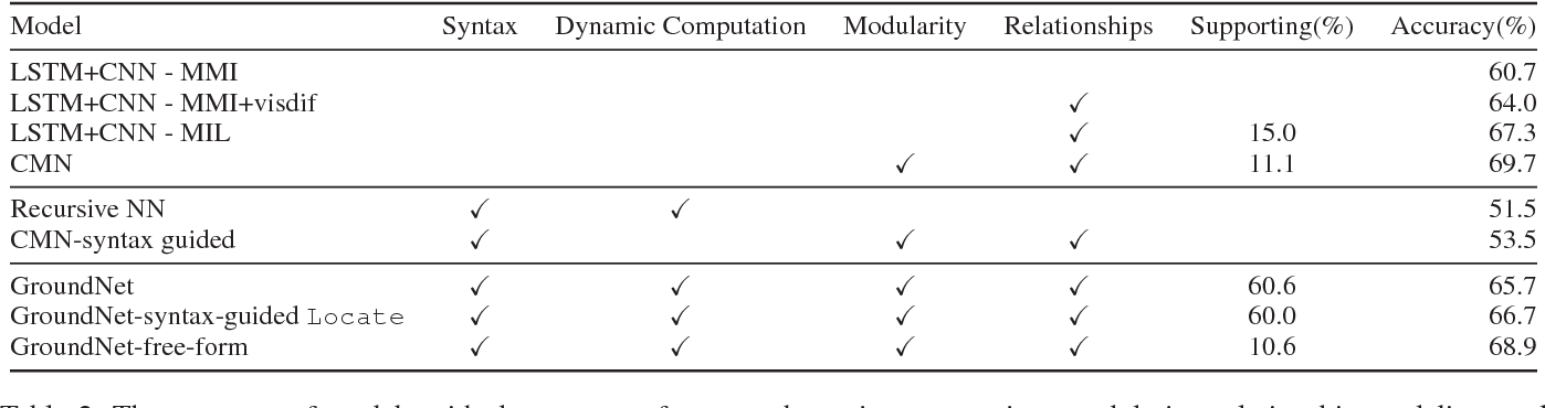 Figure 4 for Using Syntax to Ground Referring Expressions in Natural Images