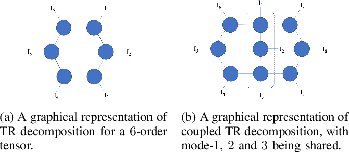 Figure 2 for Coupled Tensor Completion via Low-rank Tensor Ring