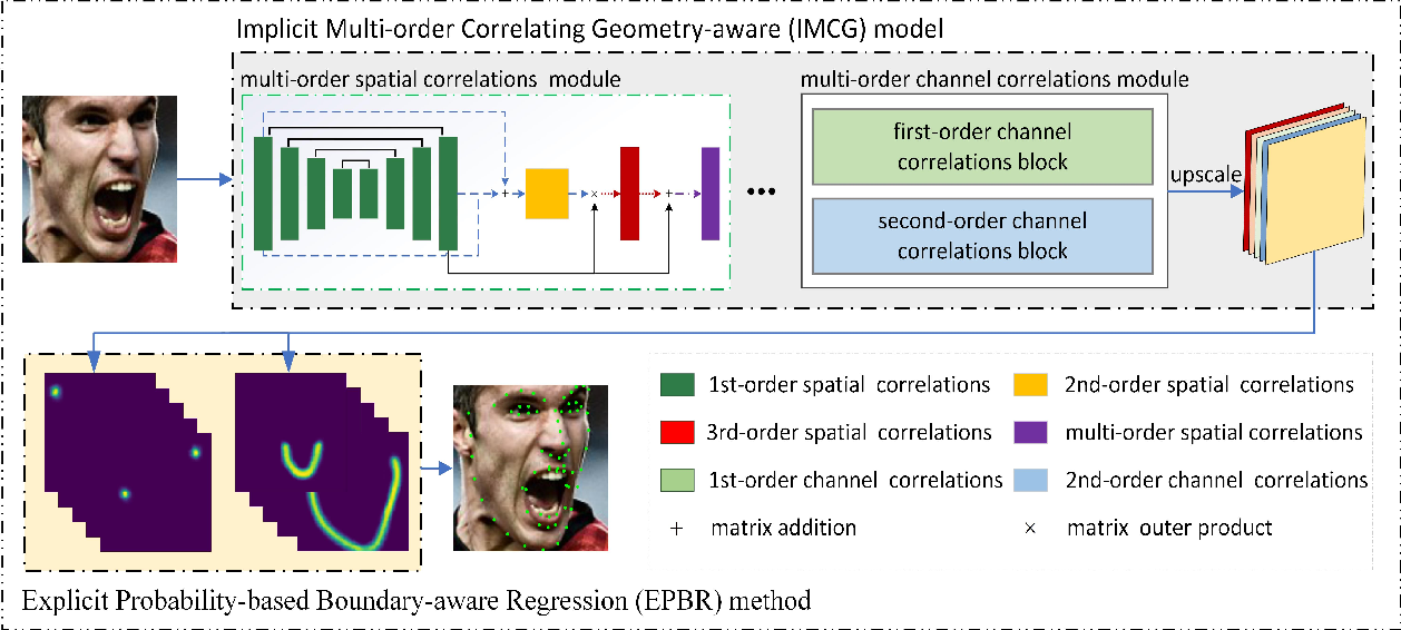 Figure 2 for Robust Facial Landmark Detection by Multi-order Multi-constraint Deep Networks