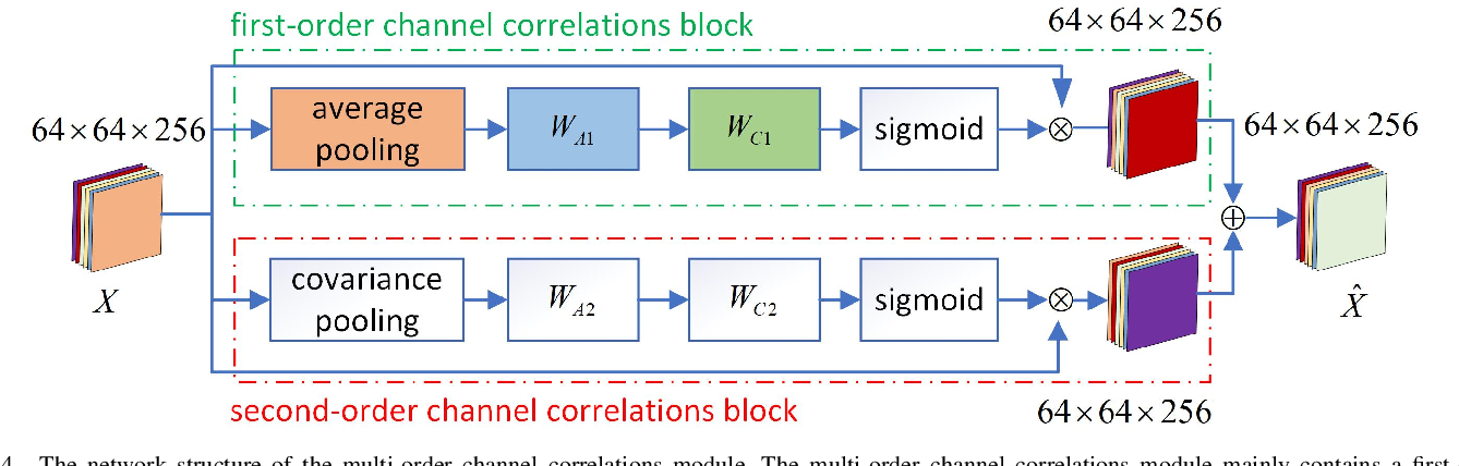 Figure 4 for Robust Facial Landmark Detection by Multi-order Multi-constraint Deep Networks