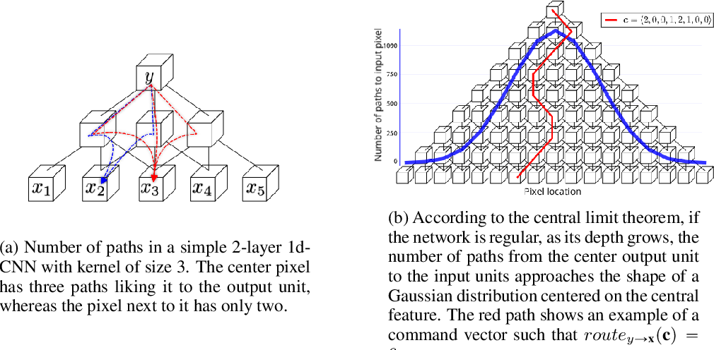 Figure 1 for $¶$ILCRO: Making Importance Landscapes Flat Again
