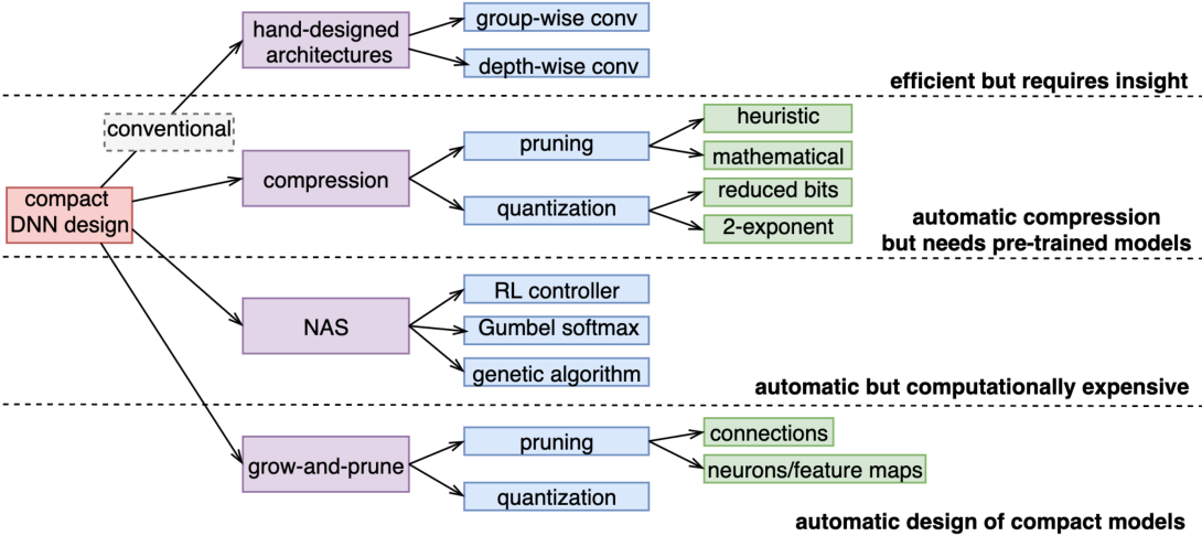 Figure 1 for Efficient Synthesis of Compact Deep Neural Networks