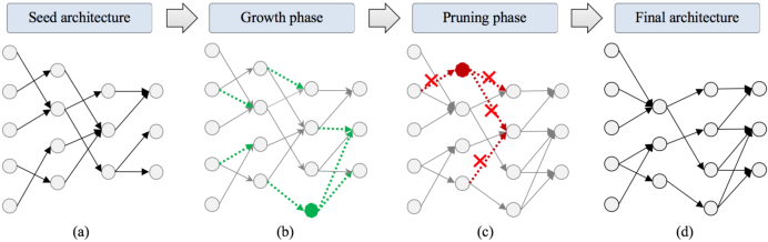 Figure 2 for Efficient Synthesis of Compact Deep Neural Networks
