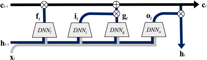 Figure 3 for Efficient Synthesis of Compact Deep Neural Networks