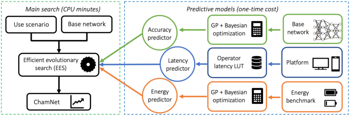 Figure 4 for Efficient Synthesis of Compact Deep Neural Networks