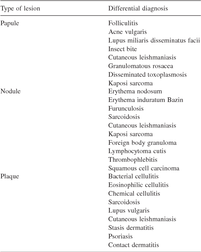 Table 2 from Majocchi's granuloma: a symptom complex caused by