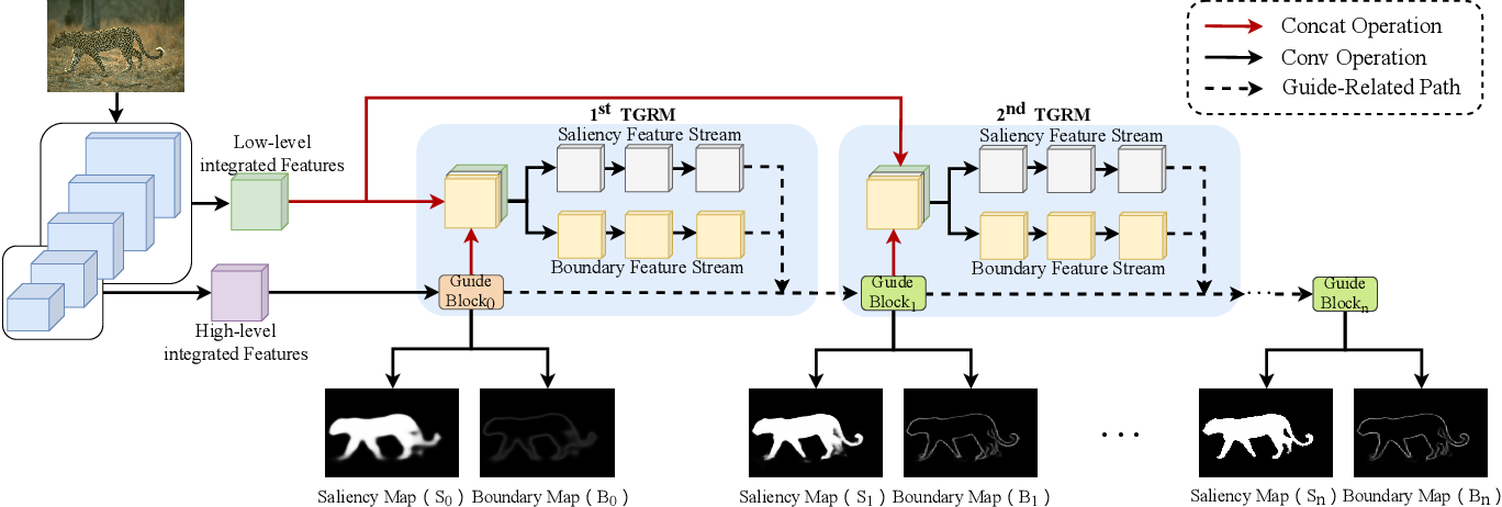 Figure 1 for Boundary-Aware Salient Object Detection via Recurrent Two-Stream Guided Refinement Network