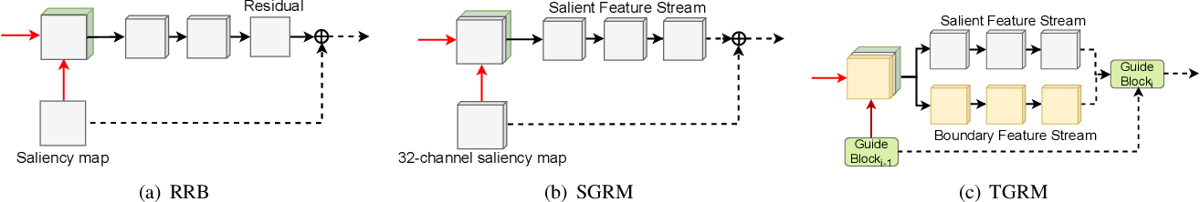 Figure 3 for Boundary-Aware Salient Object Detection via Recurrent Two-Stream Guided Refinement Network