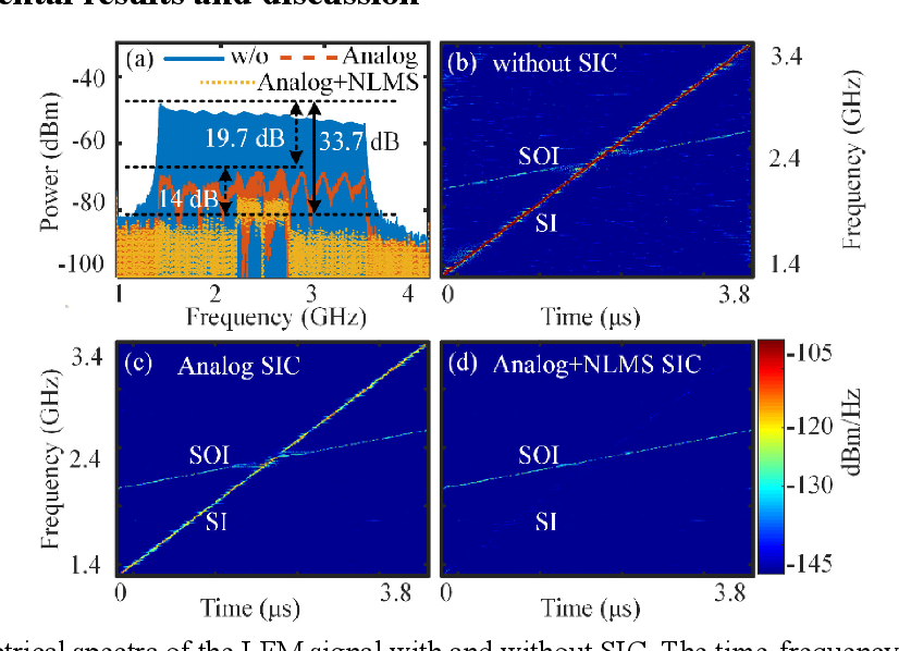 Figure 2 for Photonics-assisted wideband RF self-interference cancellation with digital domain amplitude and delay pre-matching