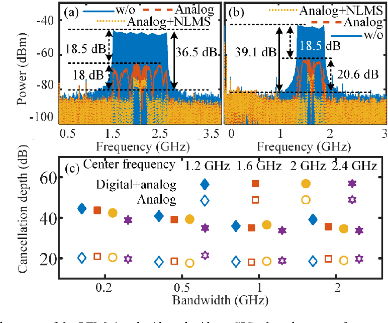 Figure 3 for Photonics-assisted wideband RF self-interference cancellation with digital domain amplitude and delay pre-matching