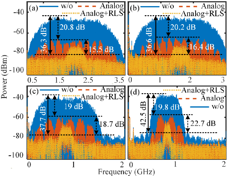Figure 4 for Photonics-assisted wideband RF self-interference cancellation with digital domain amplitude and delay pre-matching