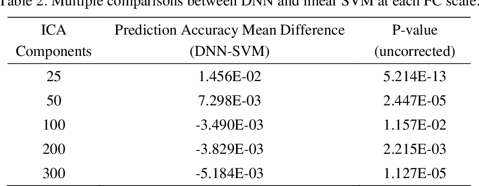 Figure 4 for Deep Learning and Bayesian Deep Learning Based Gender Prediction in Multi-Scale Brain Functional Connectivity