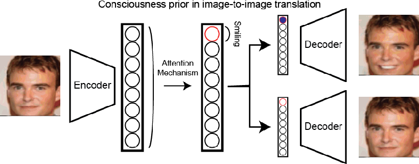 Figure 1 for Image-to-image Mapping with Many Domains by Sparse Attribute Transfer