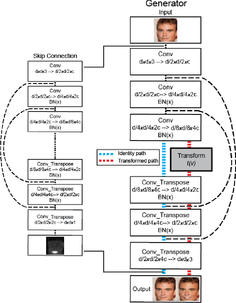 Figure 3 for Image-to-image Mapping with Many Domains by Sparse Attribute Transfer