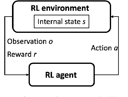 Figure 2 for An Application of Deep Reinforcement Learning to Algorithmic Trading