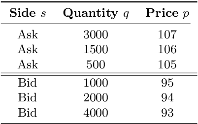 Figure 1 for An Application of Deep Reinforcement Learning to Algorithmic Trading