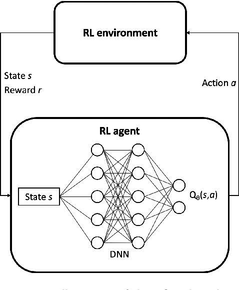 Figure 4 for An Application of Deep Reinforcement Learning to Algorithmic Trading