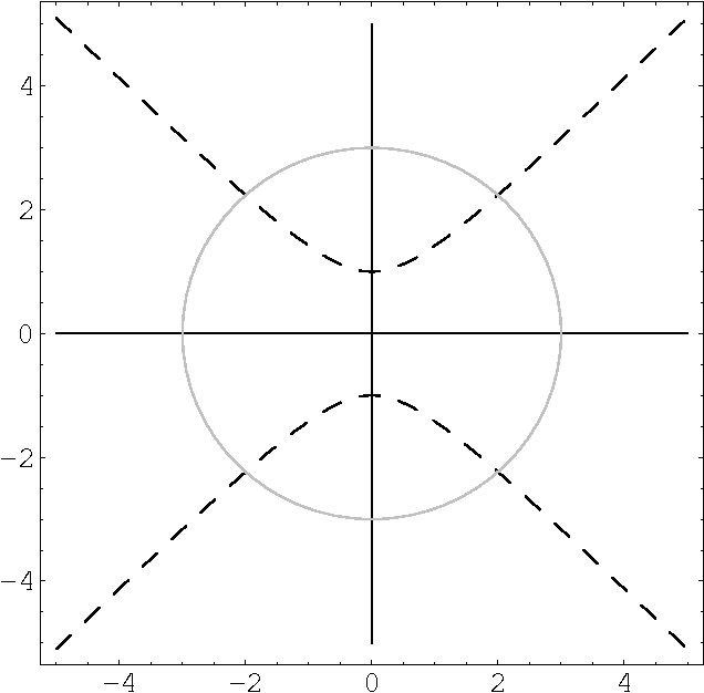 Figure 1 From C F Gausss Proofs Of The Fundamental Theorem Of
