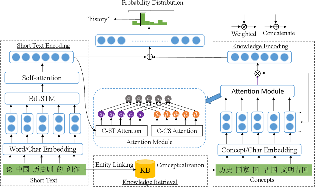 Figure 1 for Deep Short Text Classification with Knowledge Powered Attention
