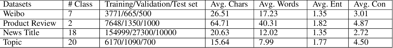 Figure 2 for Deep Short Text Classification with Knowledge Powered Attention