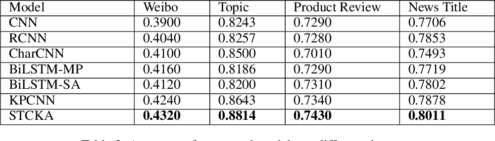 Figure 3 for Deep Short Text Classification with Knowledge Powered Attention