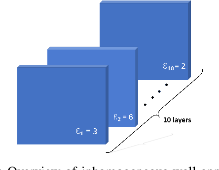 Figure 1 for Deep Learning Approach for Target Locating in Through-the-Wall Radar under Electromagnetic Complex Wall
