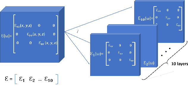 Figure 2 for Deep Learning Approach for Target Locating in Through-the-Wall Radar under Electromagnetic Complex Wall
