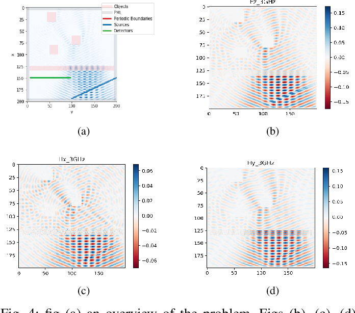 Figure 4 for Deep Learning Approach for Target Locating in Through-the-Wall Radar under Electromagnetic Complex Wall