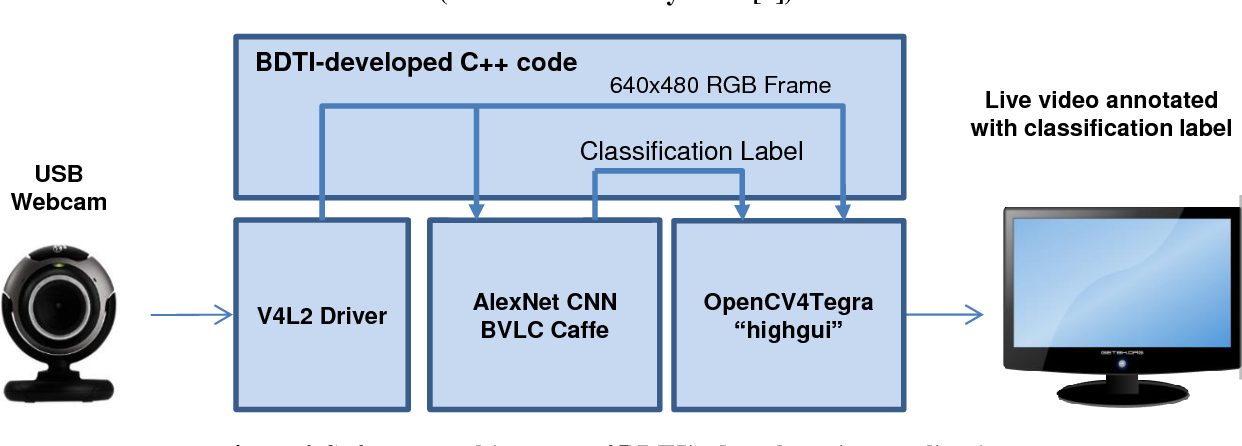 PDF] A Test Drive of the NVIDIA Jetson TX1 Developer Kit for Deep