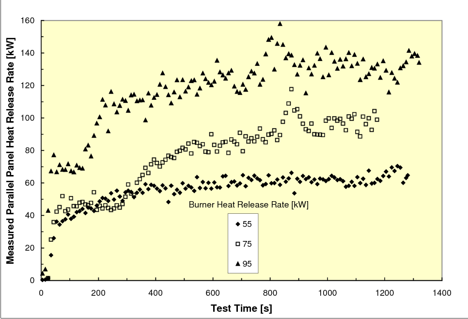 Fig. 7 Heat Release Rate of Parallel, PVC #1061 Panels
