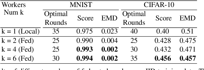 Figure 2 for Federated Generative Adversarial Learning
